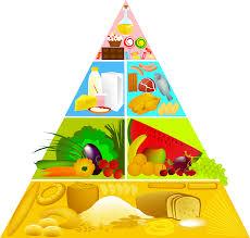 Sveika mityba. Maisto piramidė